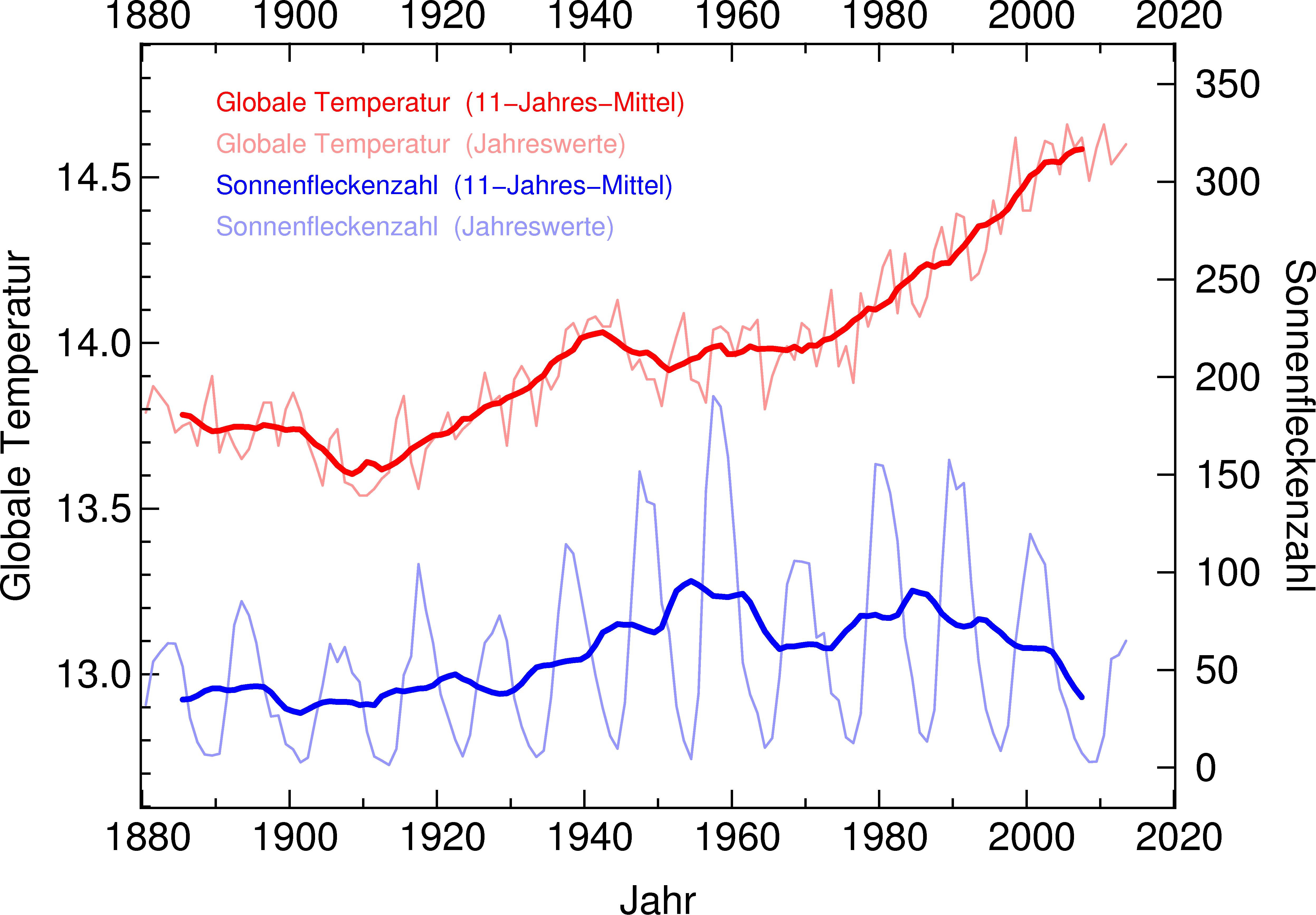 Erde Durchschnittstemperatur
