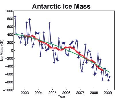 Eis Antarktis