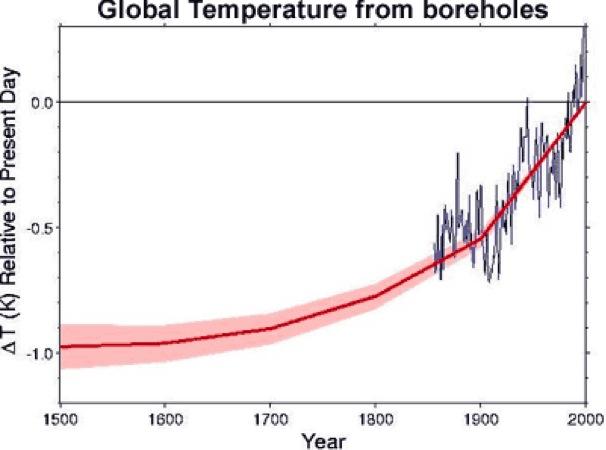 Änderung der globalen Oberflächentemperatur über die letzten fünf Jahrhunderte