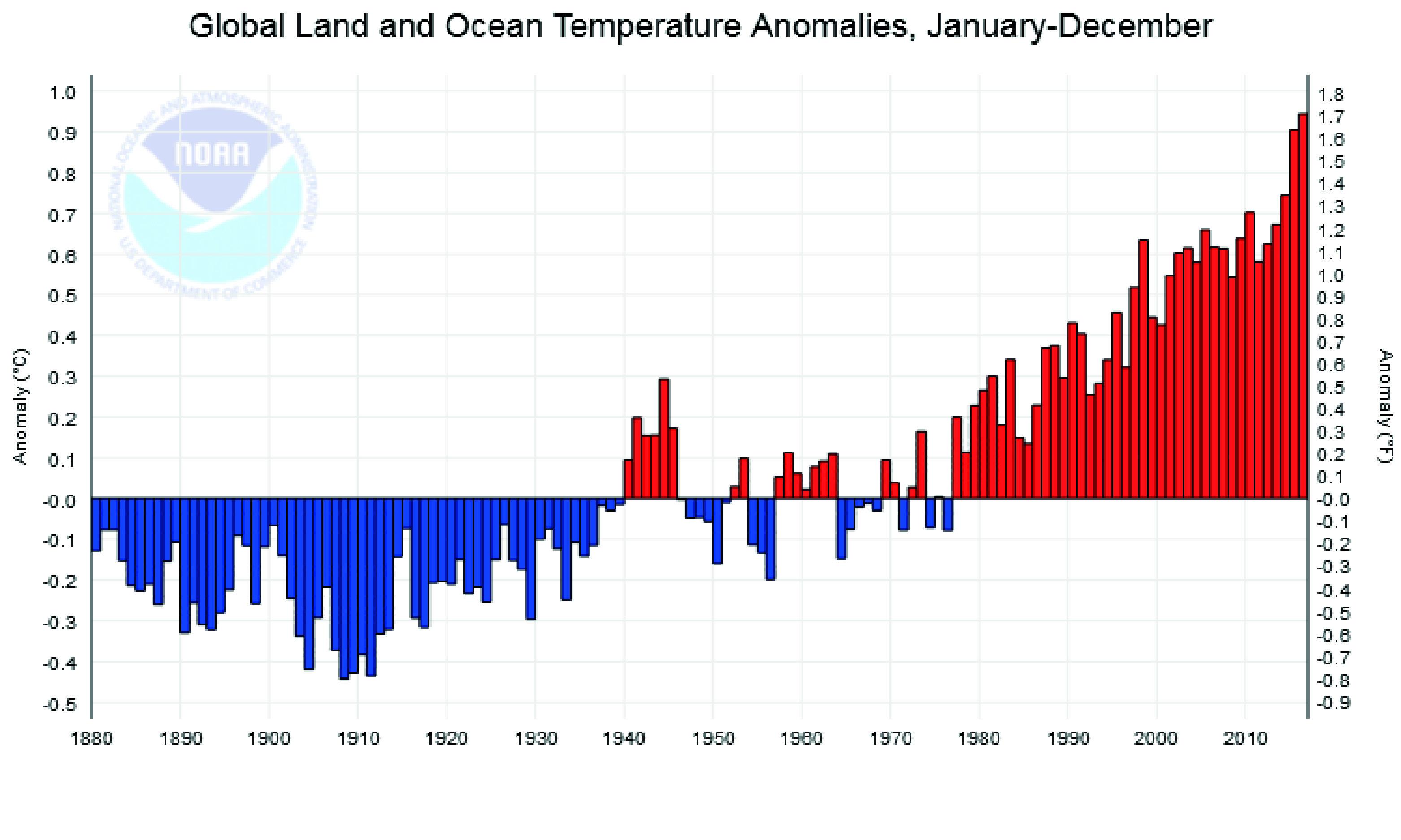 Temperaturanstieg Klimawandel