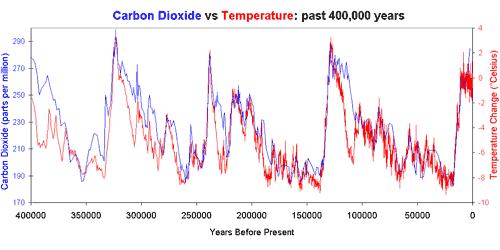 CO2 Konzentration in der Atmosphäre
