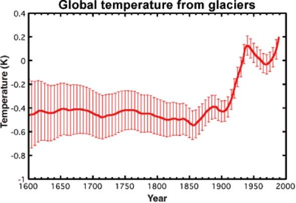 Globale Durchschnittstemperatur aus Gletscherlängen berechnet
