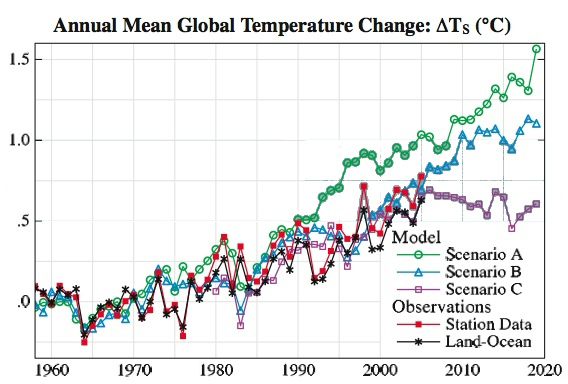 http://skepticalscience.com/weather-forecasts-vs-climate-models-predictions-intermediate.htm