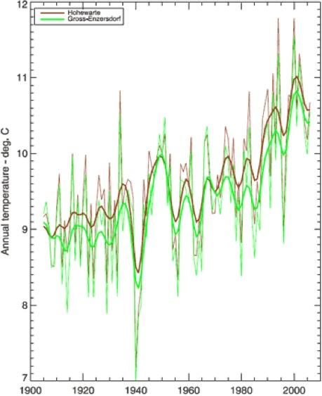 Jährliche Temperaturentwicklung an zwei Messstationen in Wien