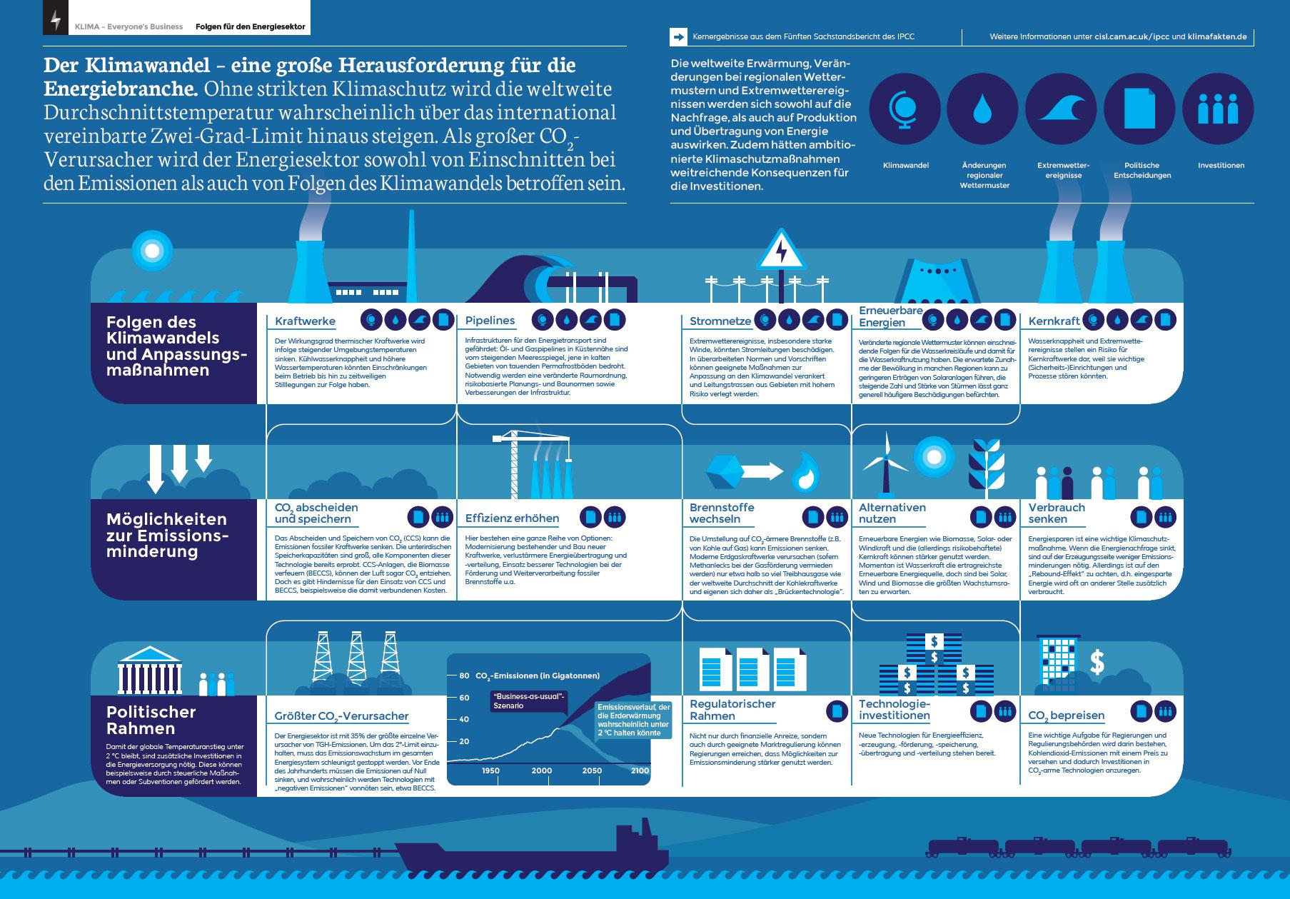 Was Der Klimwandel F 252 R Die Energiewirtschaft Bedeutet