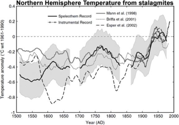 Temperatur-Rekonstruktion der Nordhalbkugel aus Höhlenmineralen