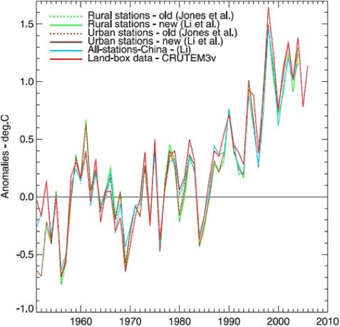 Temperaturtrends in China zwischen 1951 und 2004
