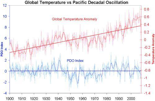 Entwicklung der Erdmitteltemperatur und der Pazifischen Dekaden-Oszillation
