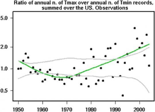 Verhältnis von Wärme- und Kälterekorden an US-Wetterstationen für jedes Jahr seit 1950