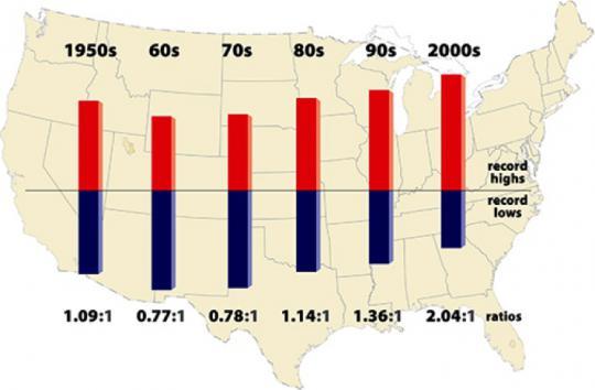 Verteilung von Temperaturextremen in den USA