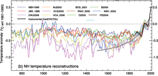 Temperaturrekonstruktionen Nordhalbkugel AR4