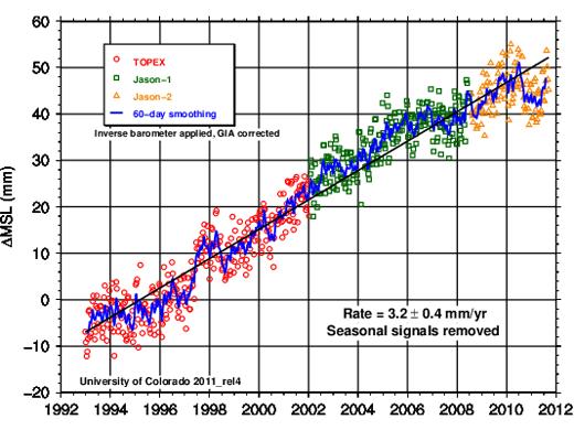 Steigerung Meeresspiegel