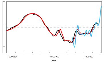 Fortschreibung_IPCC-Grafik_Mittelalterliche_Warmzeit