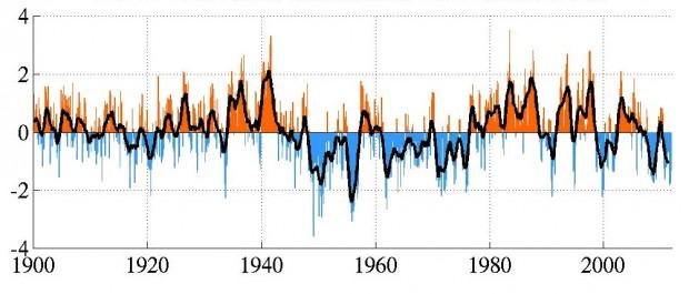 PDO-Index von 1900 bis 2011