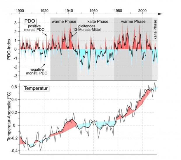 'Kalte Sonne'-Grafik zum Zusammenhang zwischen PDO und Erderwärmung