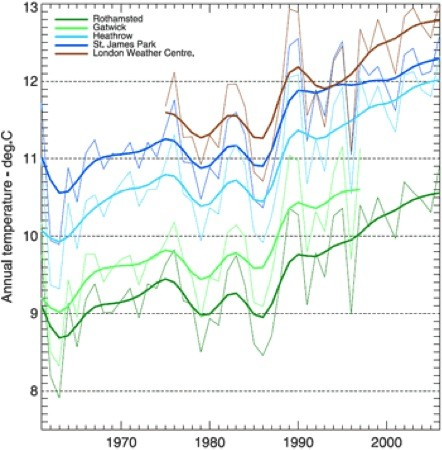 Jährliche Temperaturentwicklung an fünf Messstationen in und um London