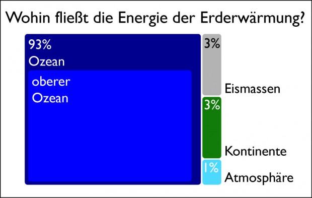 Wohin fließt die Energie der Erderwärmung?