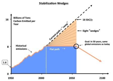 Konzept der Stabilisierungskeile