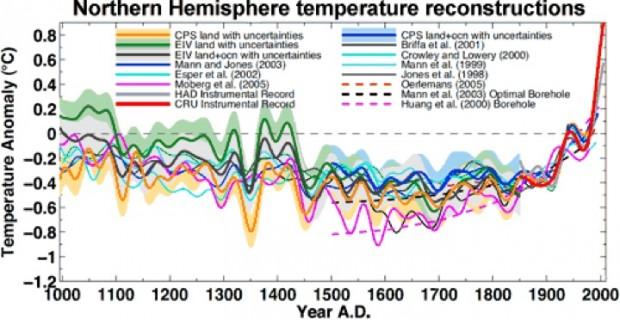 Zusammengesetzte Darstellung von Temperaturrekonstruktionen für die Nordhalbkugel